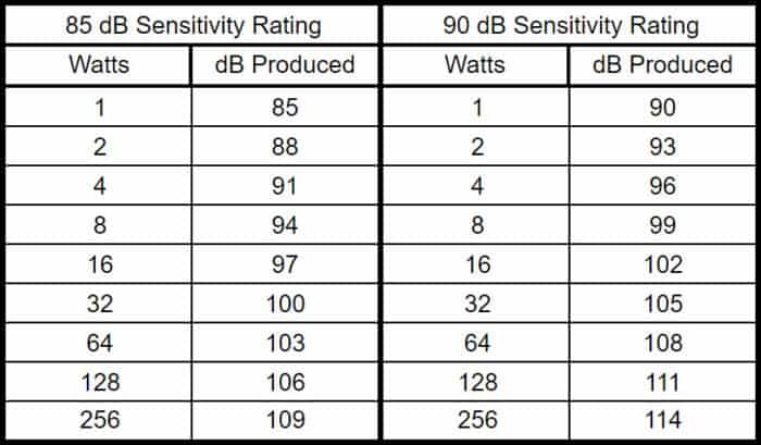 Watts to dB Produced Conversion for an 85dB and 90dB Sensitivity Rating. - Soundbar Specs Explained.