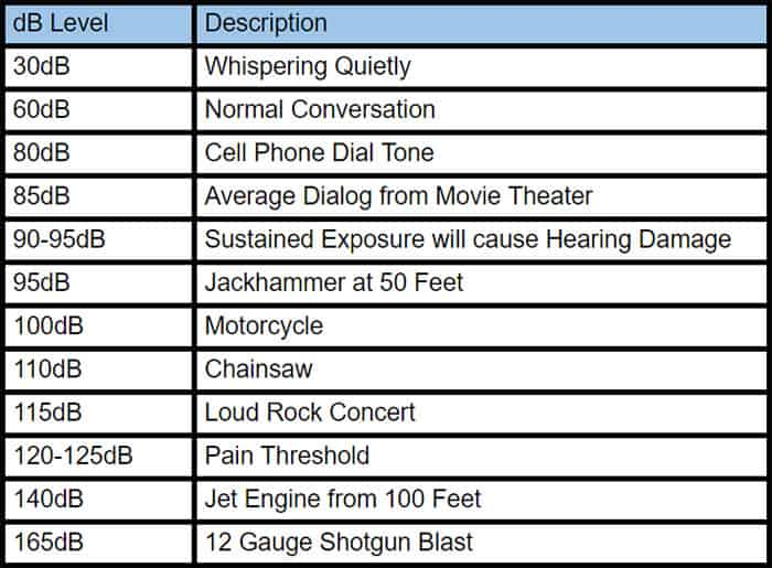 Descriptions for dB Levels - Soundbar Specs Explained