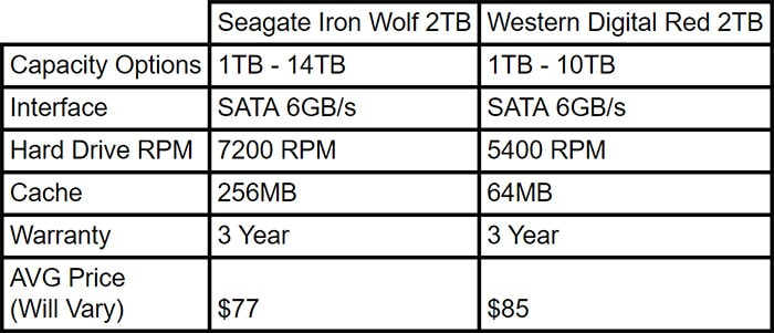 Seagate Iron Wolf vs Western Digital Red - Media Server for a Home Theater