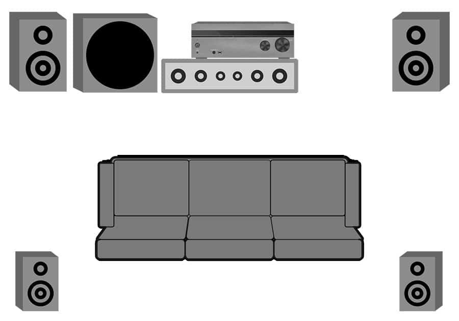5.1 Surround Sound System Layout