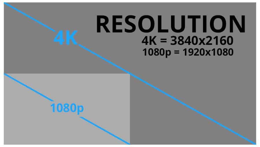 Projectors vs TVs - Resolution - Smaller