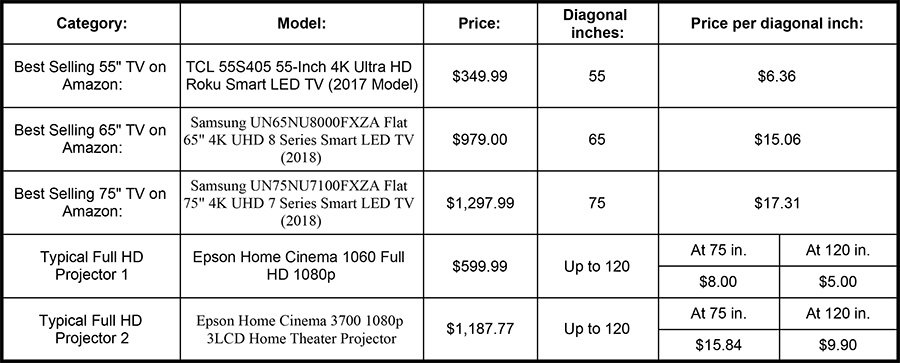 Table for Projectors vs TVs