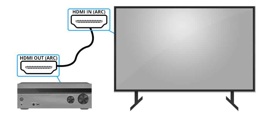 HDMI ARC Illustration