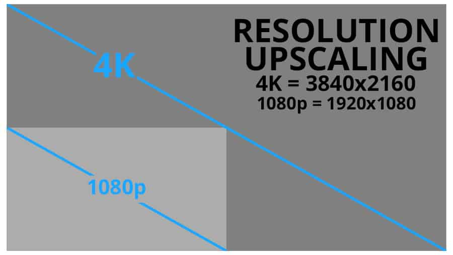 Resolution Upscaling from a Receiver