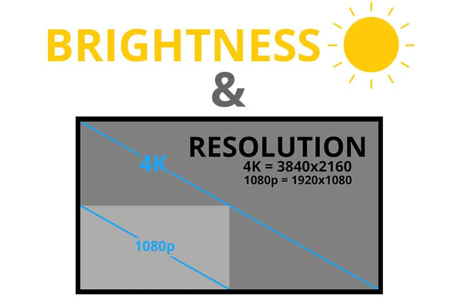 Brightness and Resolution - Smaller