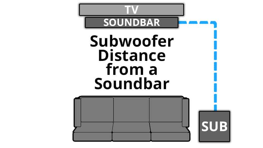 Subwoofer Distance from a Soundbar - Smaller