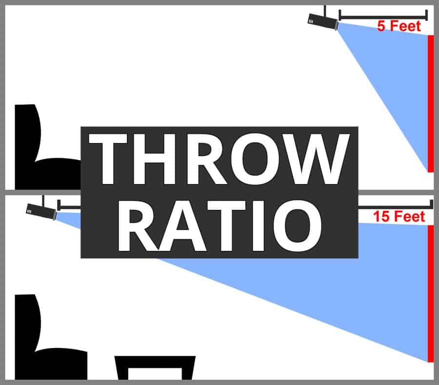 Projector Throw Ratio - Smaller