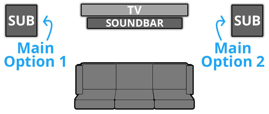Where Should I Put My Subwoofer for My Soundbar - Smaller