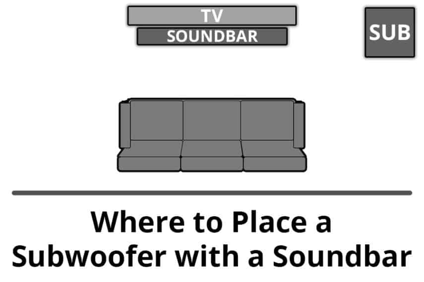 Where to Place a Subwoofer with a Soundbar - Featured Image - Smaller