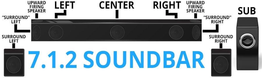 7.1.2 Channel Soundbar