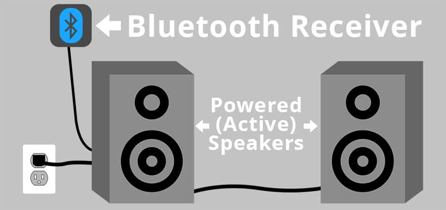Bluetooth Receiver to Powered or Active Speakers