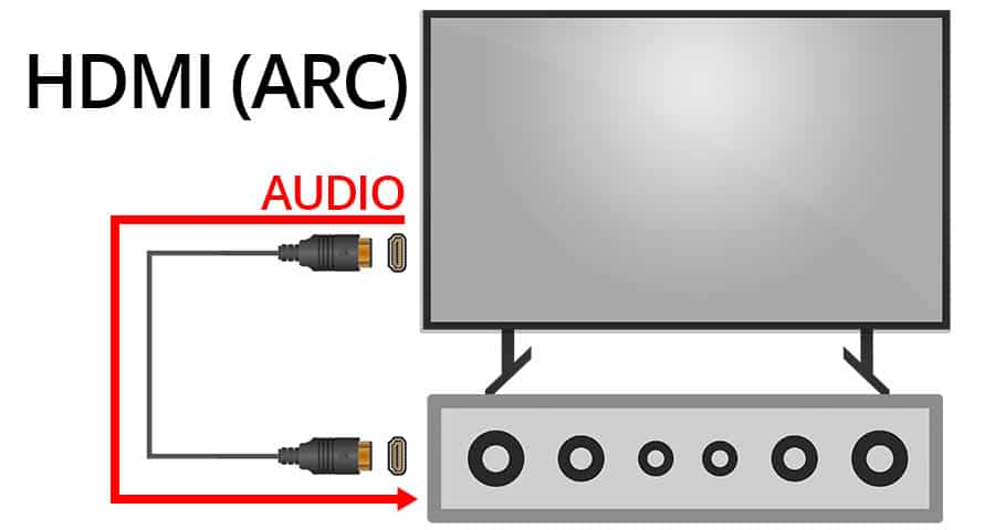 How Does HDMI ARC Work - Smaller?