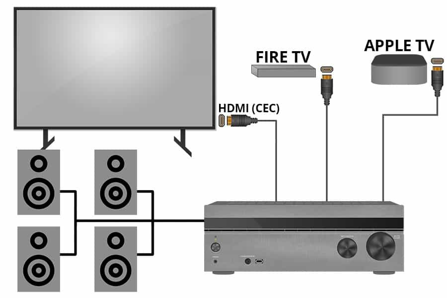HDMI CEC Diagram - How HDMI CEC Works