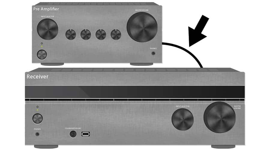 Step 3 for Connecting a Preamp to an AV Receiver