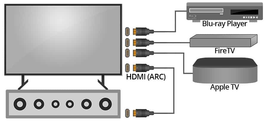 When to Use HDMI ARC - HDMI ARC Diagram
