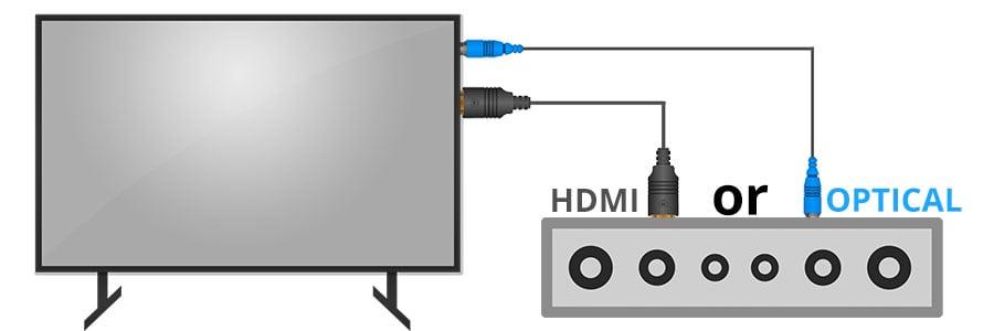 Connect Soundbar to TV via HDMI and Optical