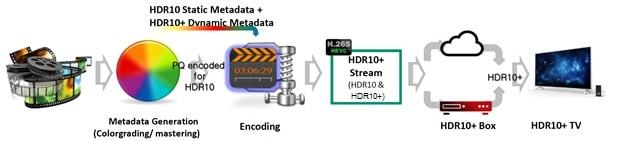 HDR10Plus_Metadata_Workflow_2