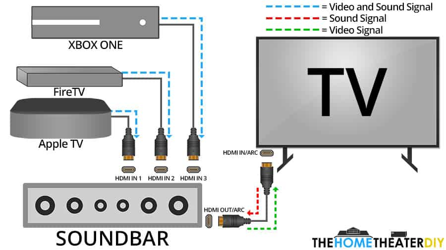 How HDMI Ins Work on a Soundbar - Smaller