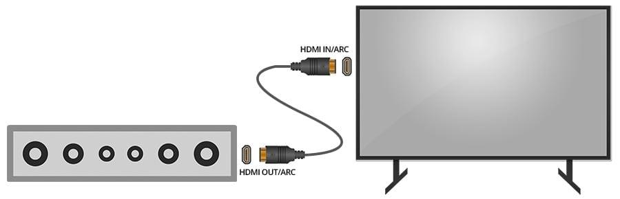 Soundbar Connected to TV via HDMI - Smaller